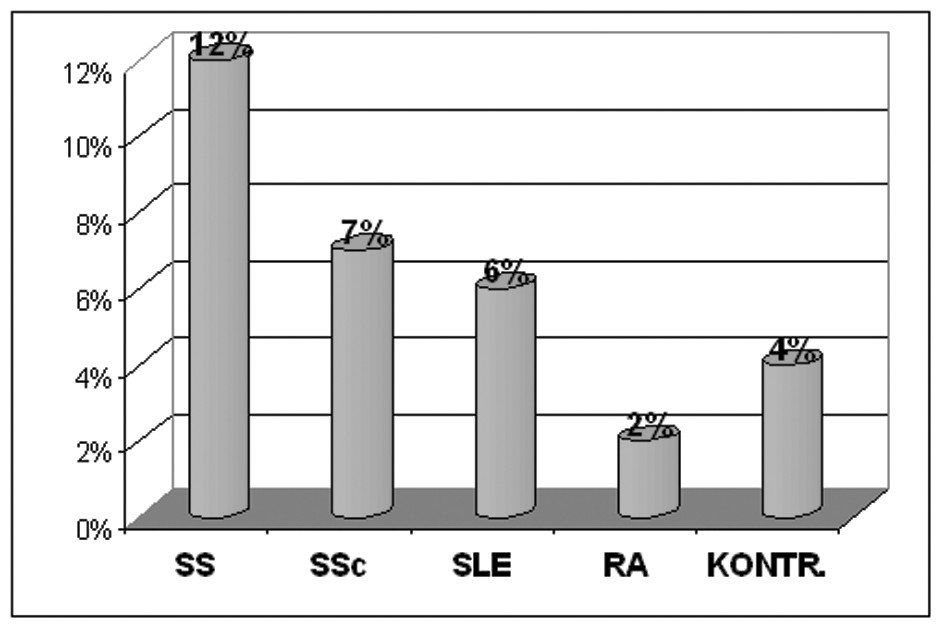 Průkaz protilátek proti tkáňové transglutamináze u pacientů se systémovými onemocněními pojiva (55). Vysvětlivky: SS – Sjögrenův syndrom SSc – systémová sklerodermie SLE – systémový lupus erythematodes RA – revmatoidní artritida KONTR. – kontrolní skupina