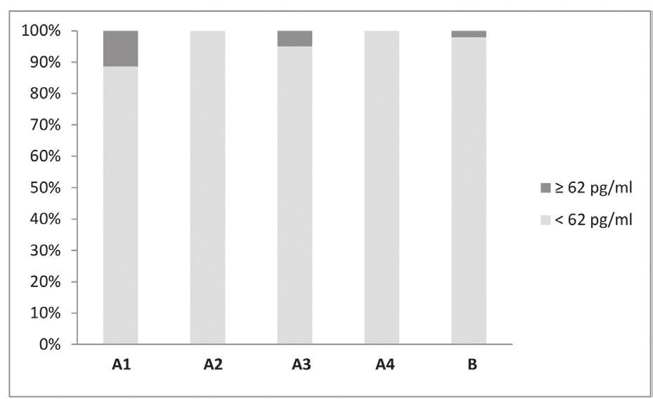Výsledky (%) stanovení CXCL13 v jednotlivých skupinách v krvi Figure 2. Blood CXCL13 chemokine (%) into pariticular groups of patients