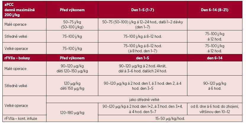 Doporučené dávkování aPCC a rFVIIa pro operace [53, 55, 56, 61]