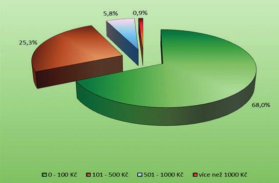 Průměrné měsíční náklady na léky předepsané VPL (n = 1798)