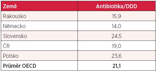 Spotřeba antibiotik v definovaných denních dávkách (DDD)