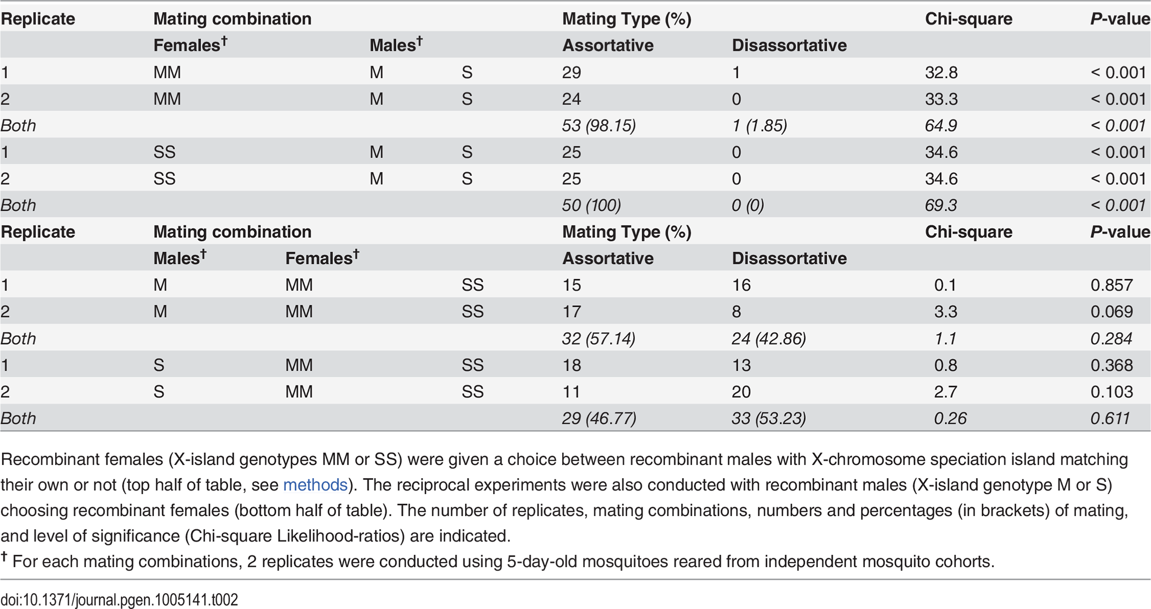 Number of females and males mating assortatively in reciprocal behavioural assays among the RbMM and RbSS recombinants strains.
