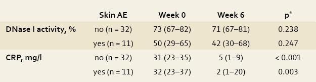 Impact of infliximab therapy on the activity of desoxyribonuclease I (DNase I) and C-reactive protein (CRP) level in 43 patients with inflammatory bowel disease. Tab. 3. Vliv léčby infliximabem na aktivitu deoxyribonukleázy I (DNázy I) a hladinu C-reaktivního proteinu (CRP) u 43 pacientů s idiopatickými střevními záněty.