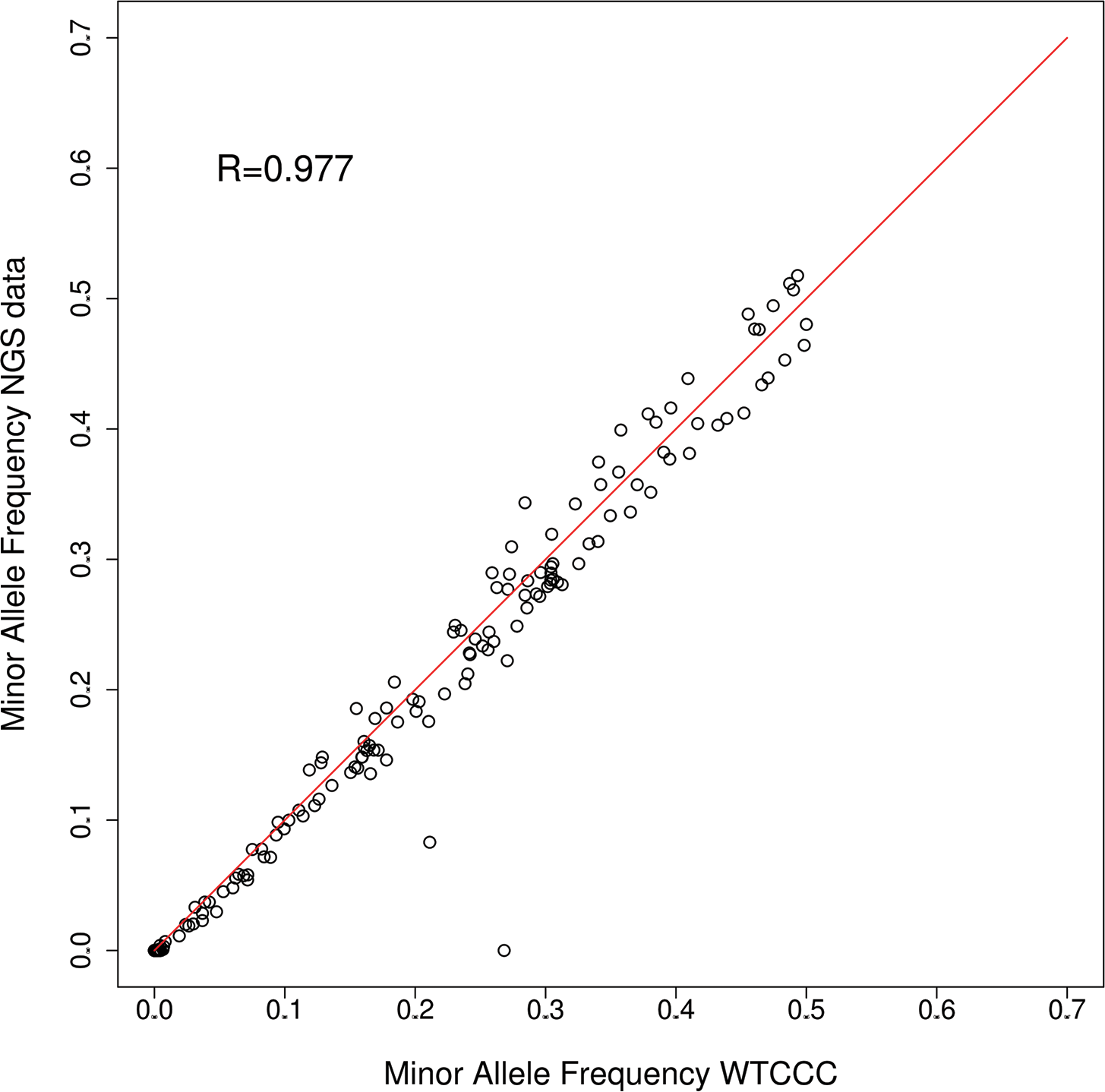 Minor allele frequencies WTCCC vs pooled NGS (24 pools combined).