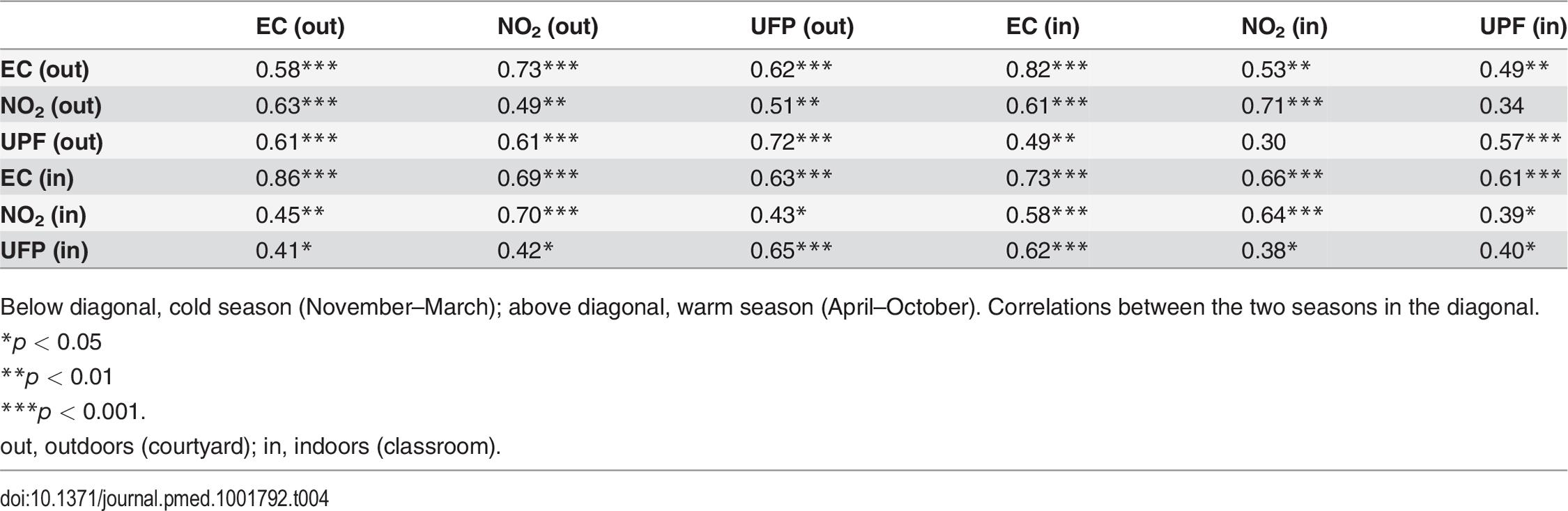 Correlation coefficients (Spearman) between air pollutants by season.