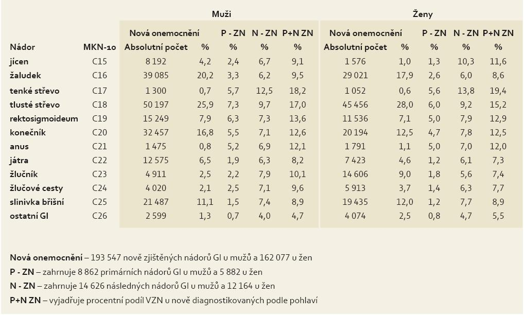 Zastoupení multiplicit u 355 624 nových nádorů GIT v letech 1976–2005. Tab. 3. Representation of multiplicities in 355,624 new gastrointestinal cancers in the period 1976–2005.