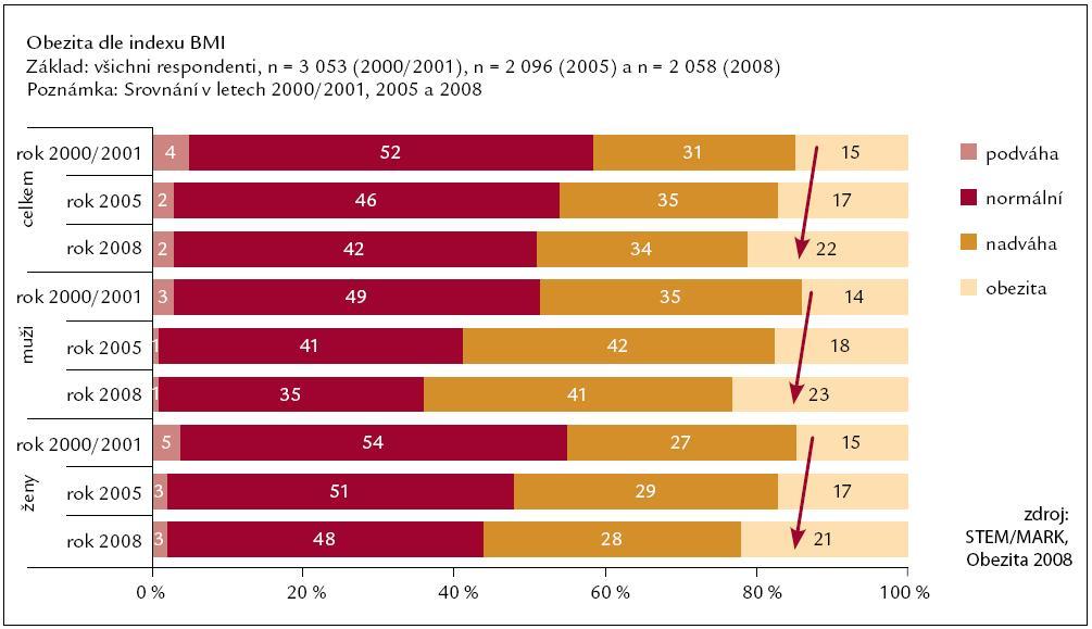 Vývoj BMI od roku 2000/2001.