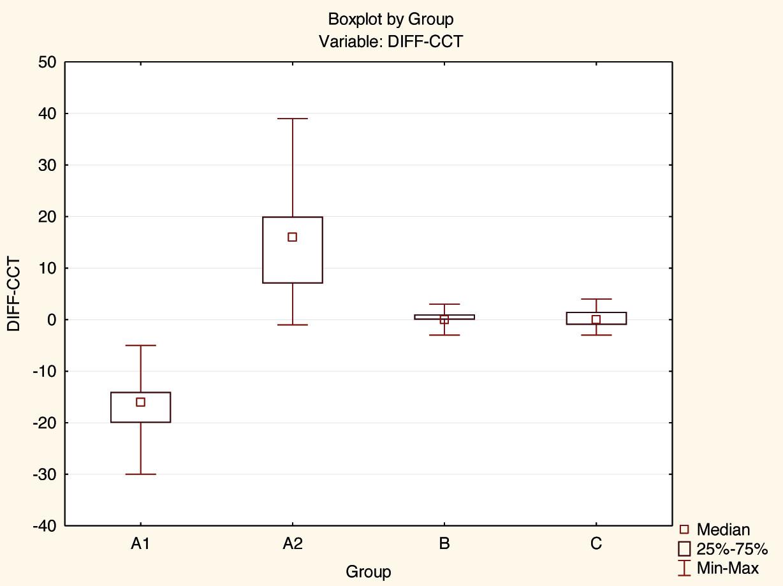 Rozdíly mezi skupinami A1, A2, B a C pro veličinu CCT po 12 měsících.