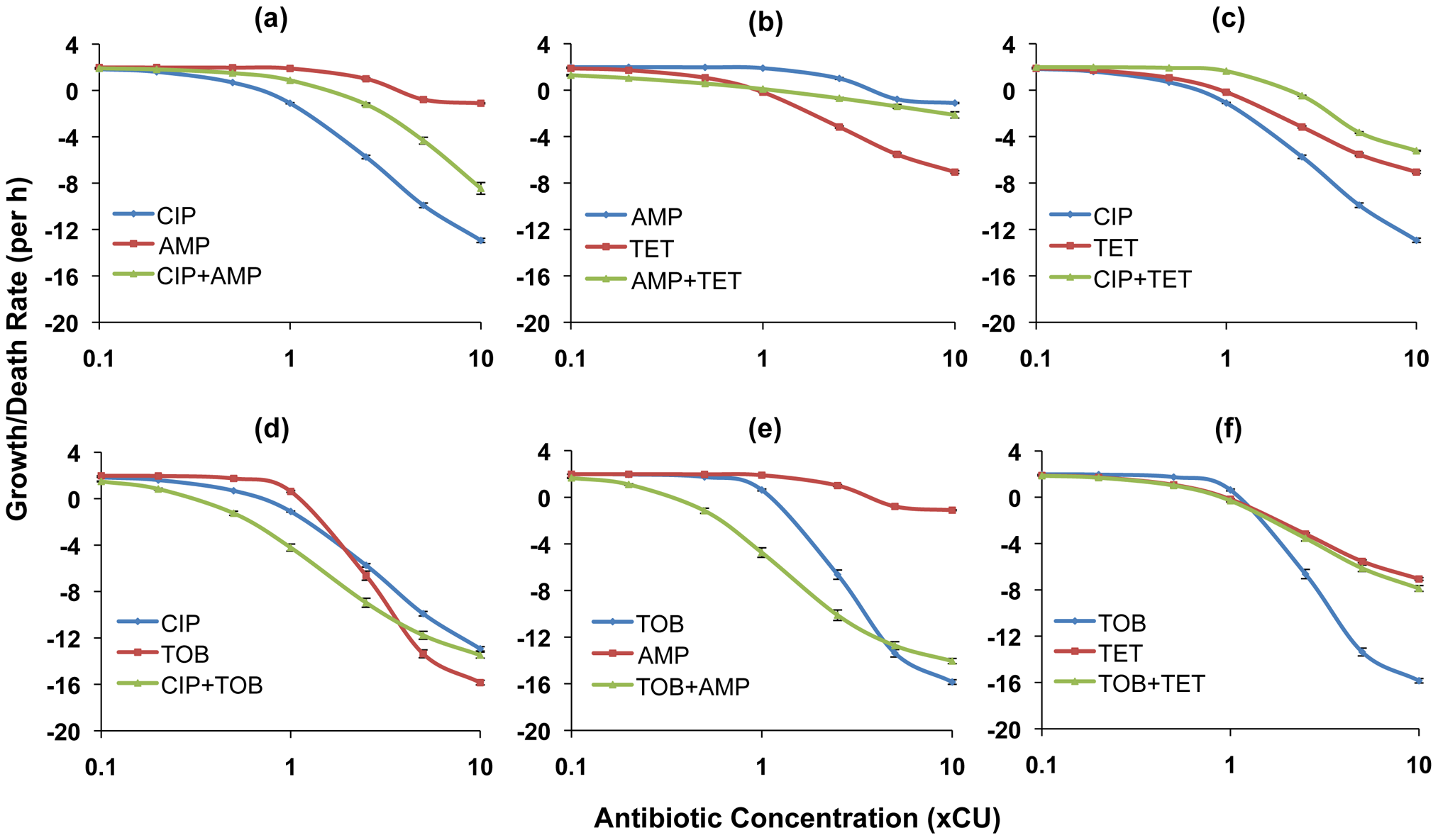 Hill functions for two-drug combinations and the constituent individual antibiotics (<i>E. coli</i>).