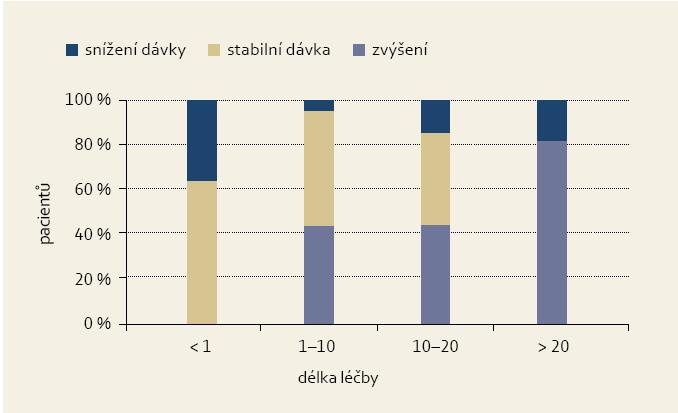 Změna dávky pikosulfátu při délce léčby. Fig. 2. Picosulphate dose change with the treatment length.