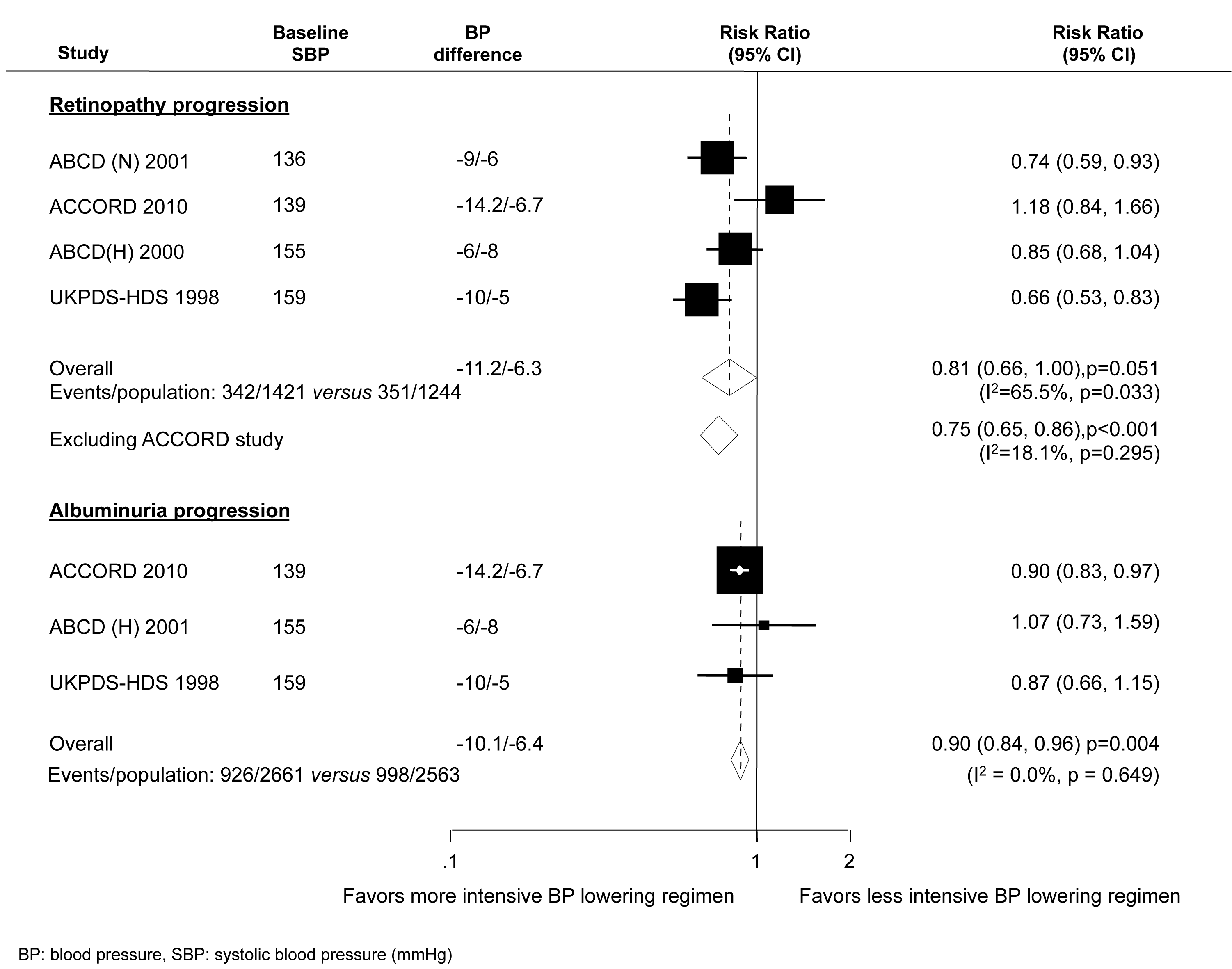 Effect of intensive BP lowering on the risk of microvascular outcomes in diabetes.