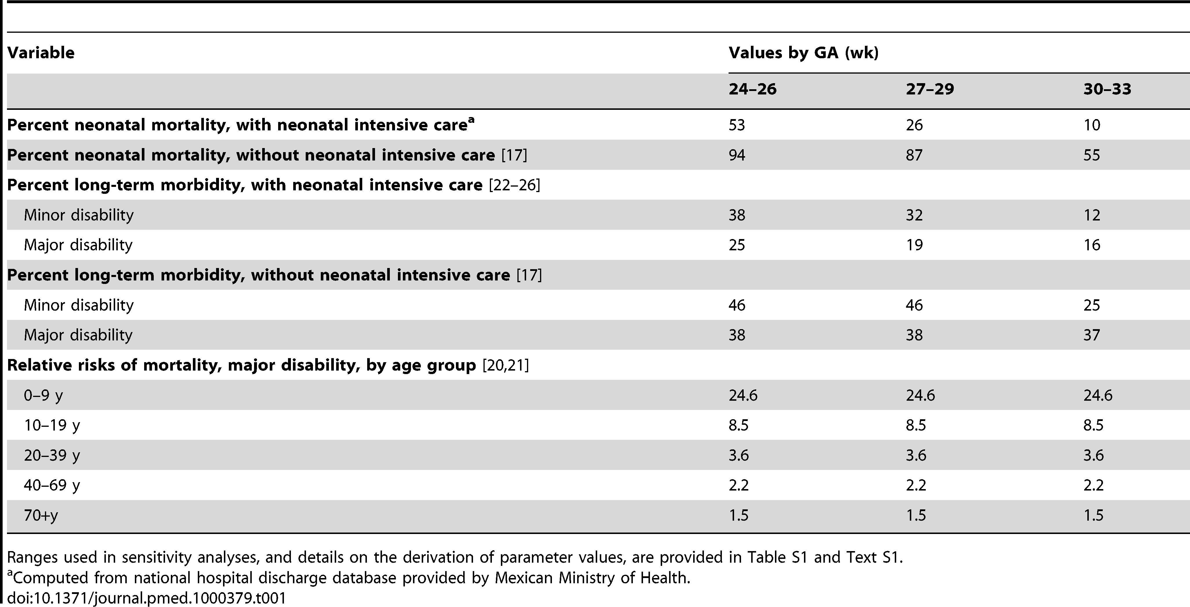 Natural history and clinical variables, base-case values.