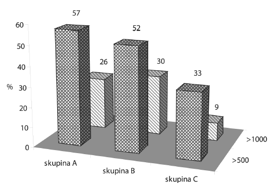 Percentuální zastoupení žen s rizikovými hodnotami D-dimeru (μg/l) pred porodem