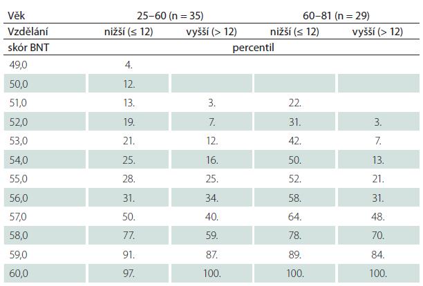 Orientační percentilové srovnávací údaje pro českou populaci.