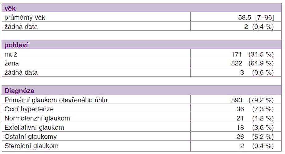Demografická data pacientů (n = 496) zařazených do výsledného hodnocení