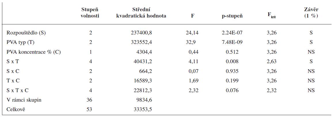 Intenzitní distribuce velikosti nanočástic – výsledky analýzy rozptylu (ANOVA) pro 3<sup>2</sup> × 2 faktorový pokus