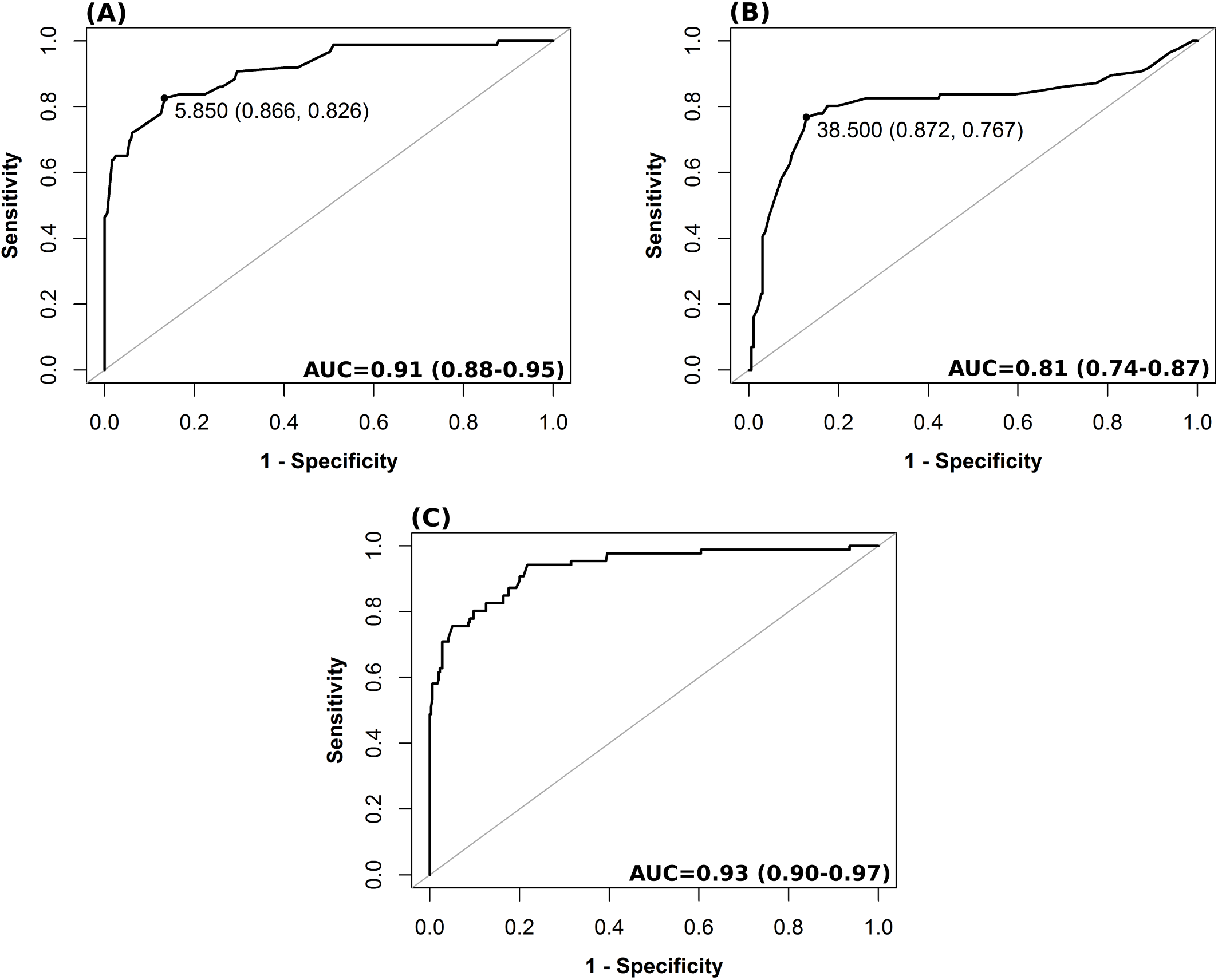 Receiver operating characteristic analysis for different nICP predictors for a threshold of ICP ≥ 20 mm Hg.