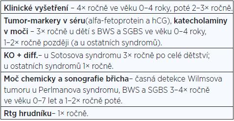 Doporučený onkologický screening u jednotlivých novorozeneckých syndromů nadměrného růstu