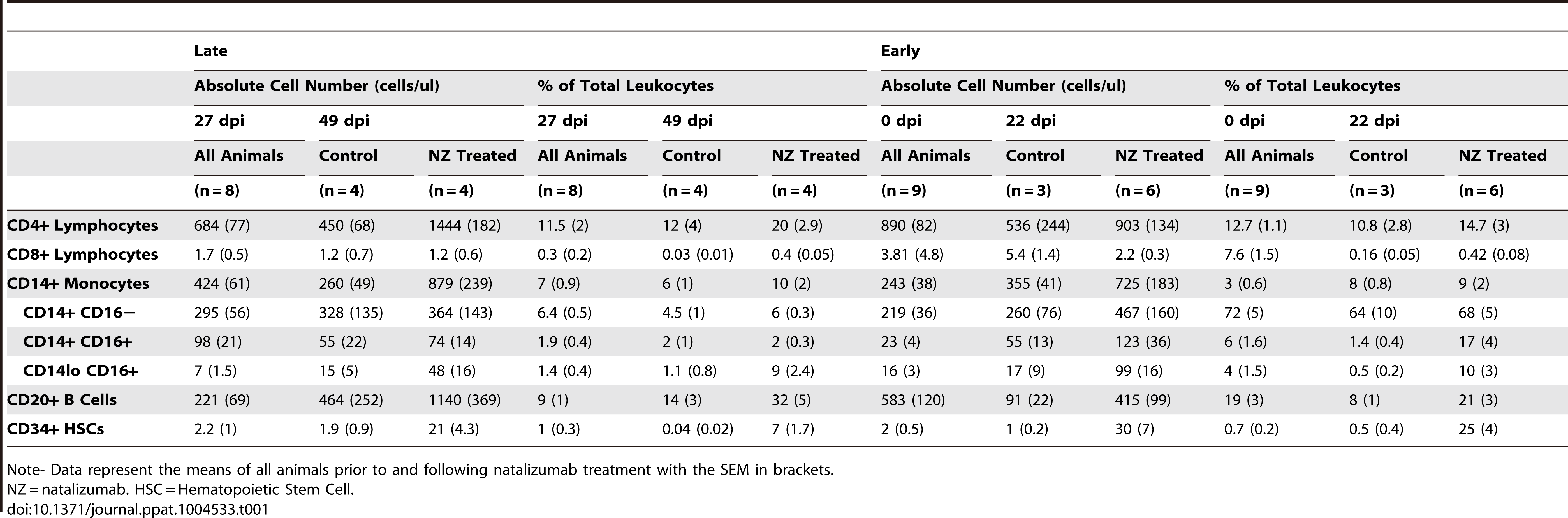 The percentages and absolute cell numbers of lymphocytes, monocytes, B cells, and hematopoietic stem cells in late and early SIV-infected animals.