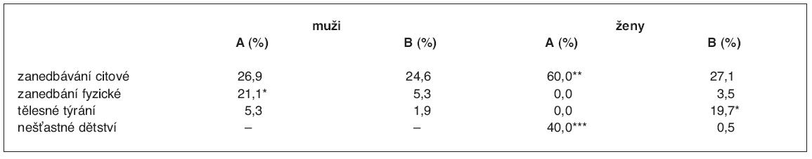 Poměry v dětství (%)