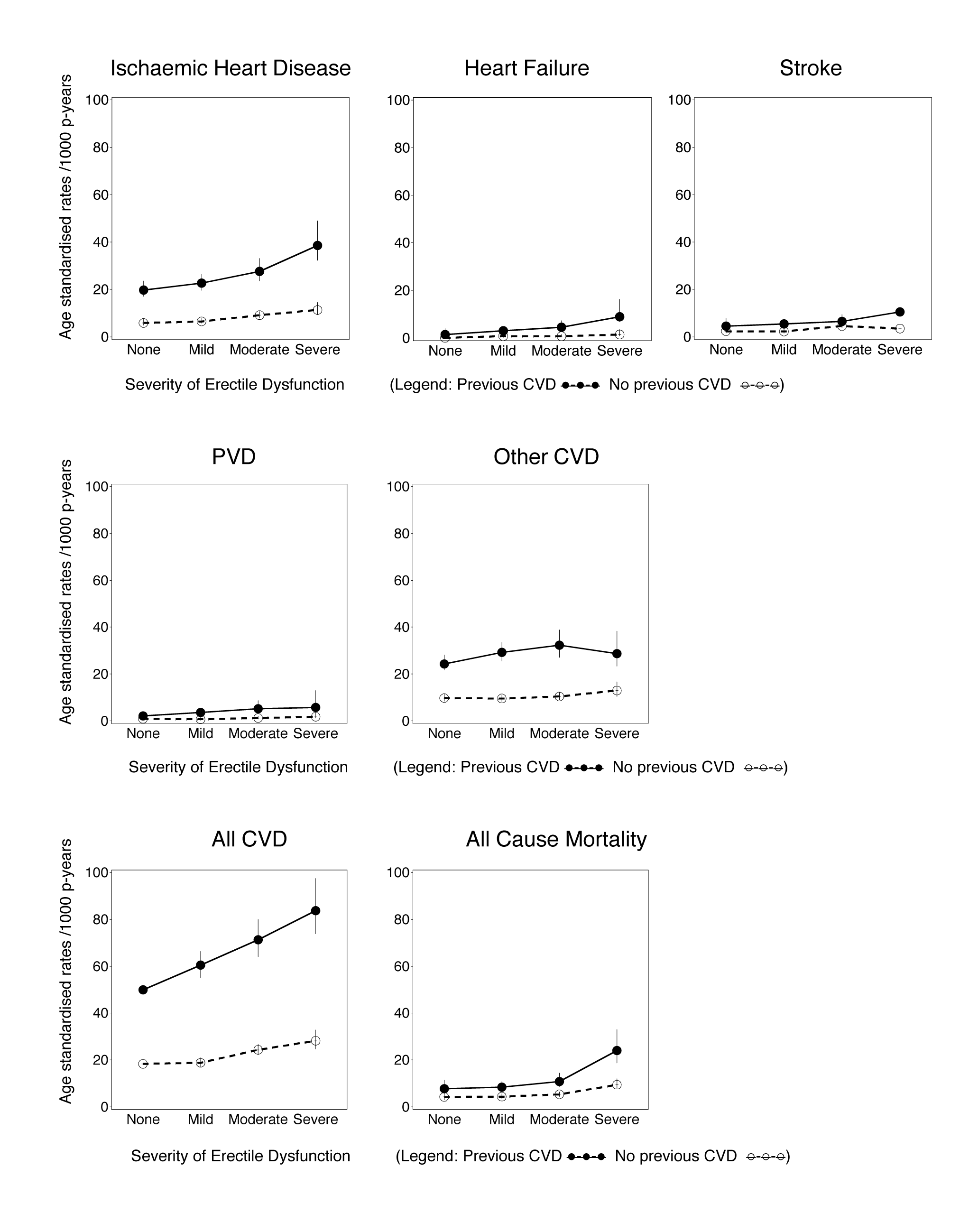 Age-standardised rates (per 1,000 person-years) of grouped CVD hospitalisations since baseline and all-cause mortality by degree of erectile dysfunction and previous CVD history, directly age-standardised to the 2006 New South Wales population.