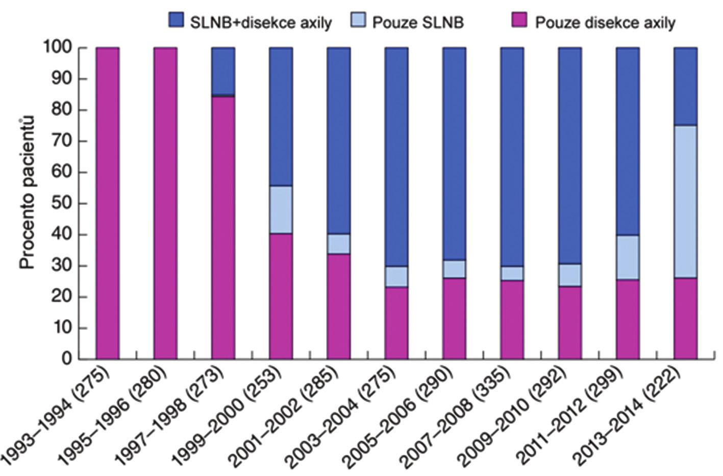SLNB a axilární disekce u konzervativních výkonů v Holandsku [35] Graph 2: SLNB and axillary dissection in the Netherlands [35]