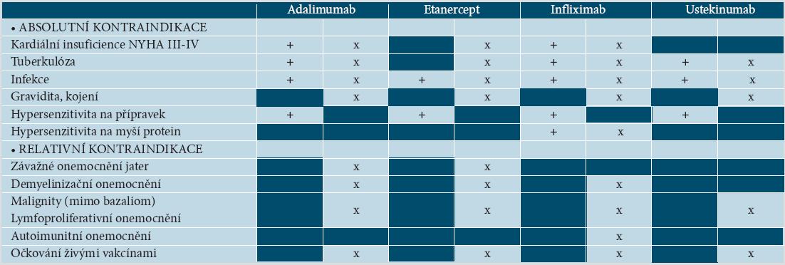 Kontraindikace biologické léčby