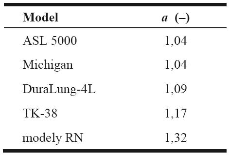 Polytropické koeficienty (experimentálně zjištěné hodnoty) studovaných modelů respirační soustavy.