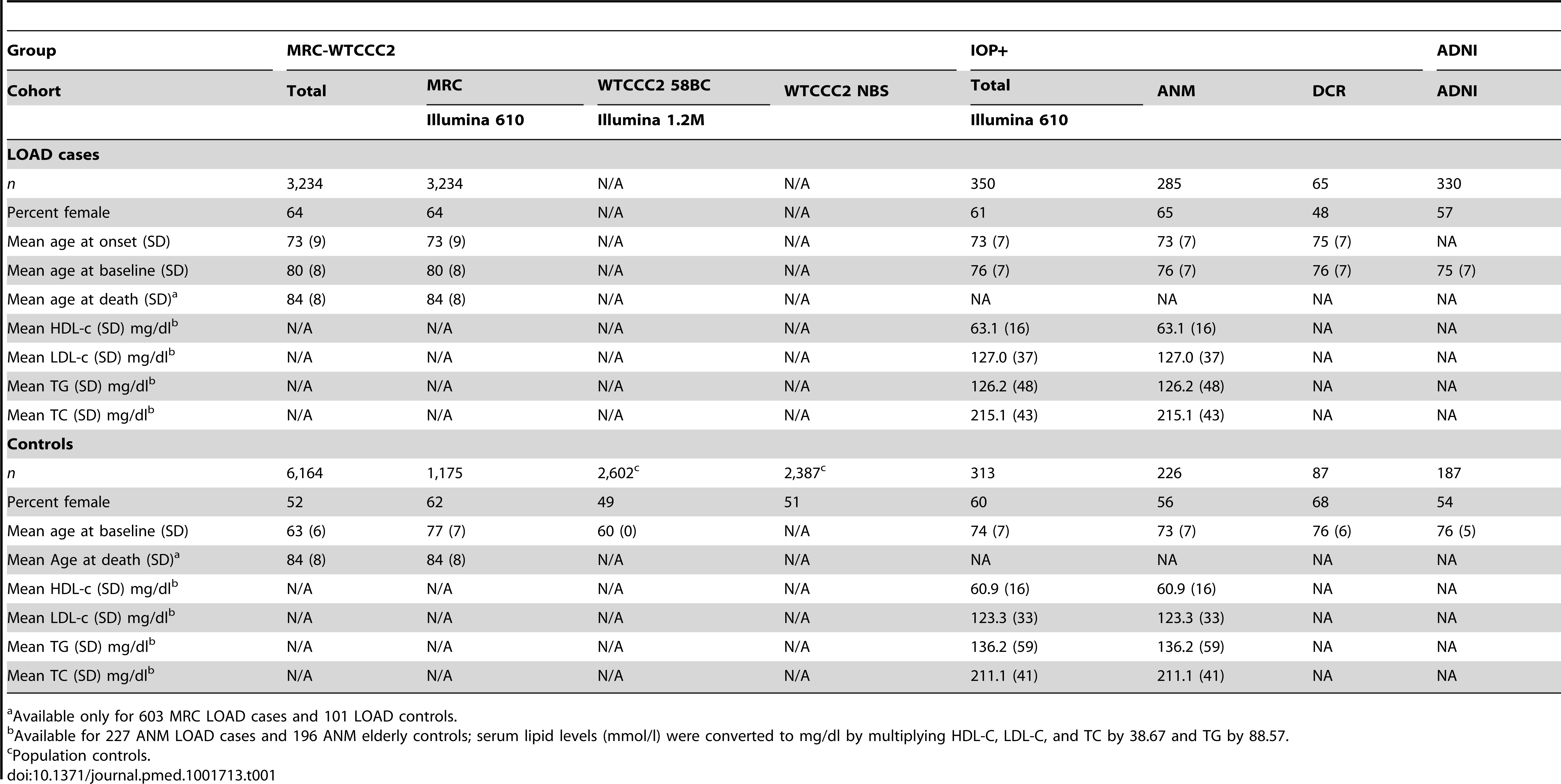 Characteristics of the participants in the MRC-WTCCC2, the IOP+, and ADNI study groups who passed GWA and imputation QC, broken down by cohort and by disease status.