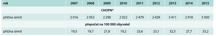 Mortalita v důsledku CHOPN v ČR