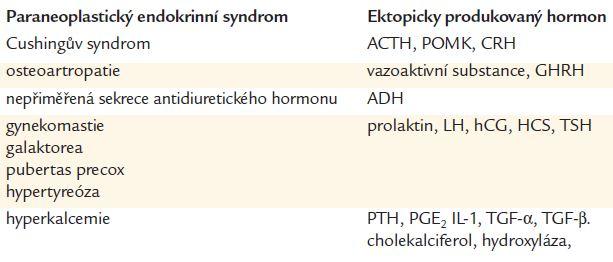 Nejčastější paraneoplastické příznaky.