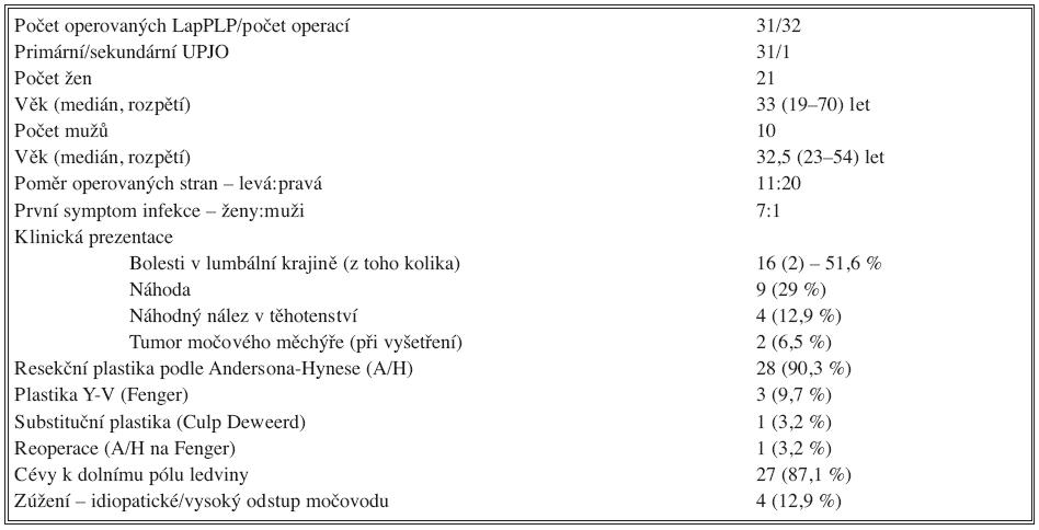 Základní charakteristika souboru Tab. 1 Basic characteristics of the study group