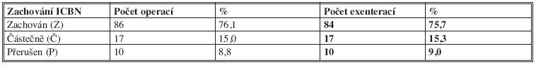 Přehled počtu poranění ICBN v souboru Tab. 5: Overview of injuries in the file ICBN