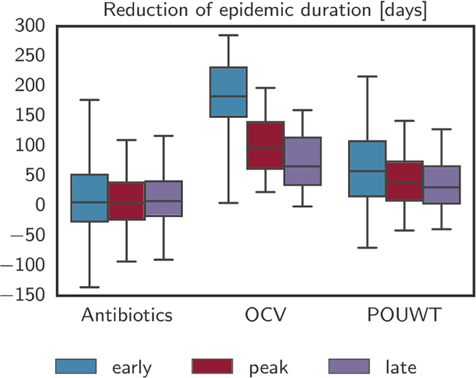 Reduction of epidemic duration with case-area targeted interventions.