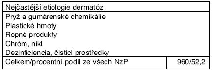 Profesionální onemocnění u žen hlášená v ČR v letech 2001–2006 podle kapitol seznamu nemocí z povolání – kapitola IV.*