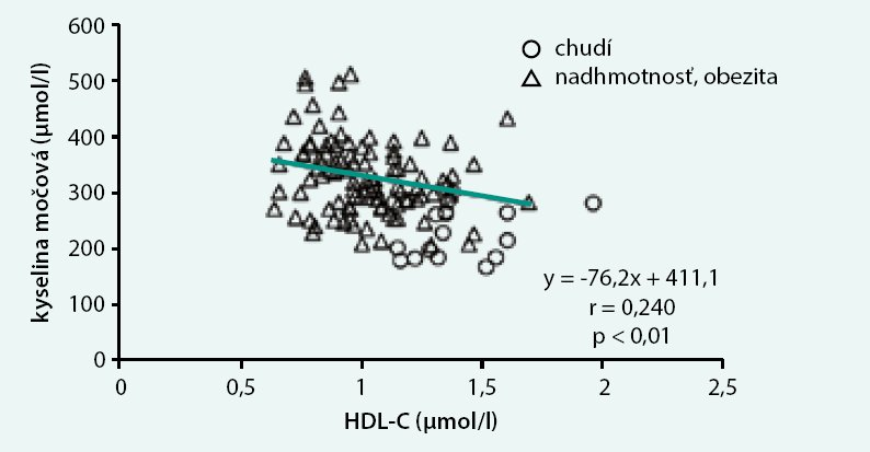Vzťah medzi koncentráciami kyseliny močovej a HDL-cholesterolu v plazme u 10-18-ročných detí a adolescentov