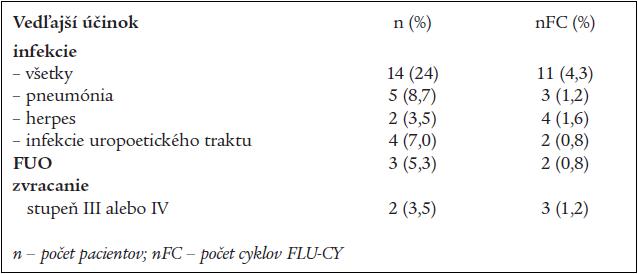 Nehematologická toxicita FLU-CY liečby u 57 pacientov s B-CLL.