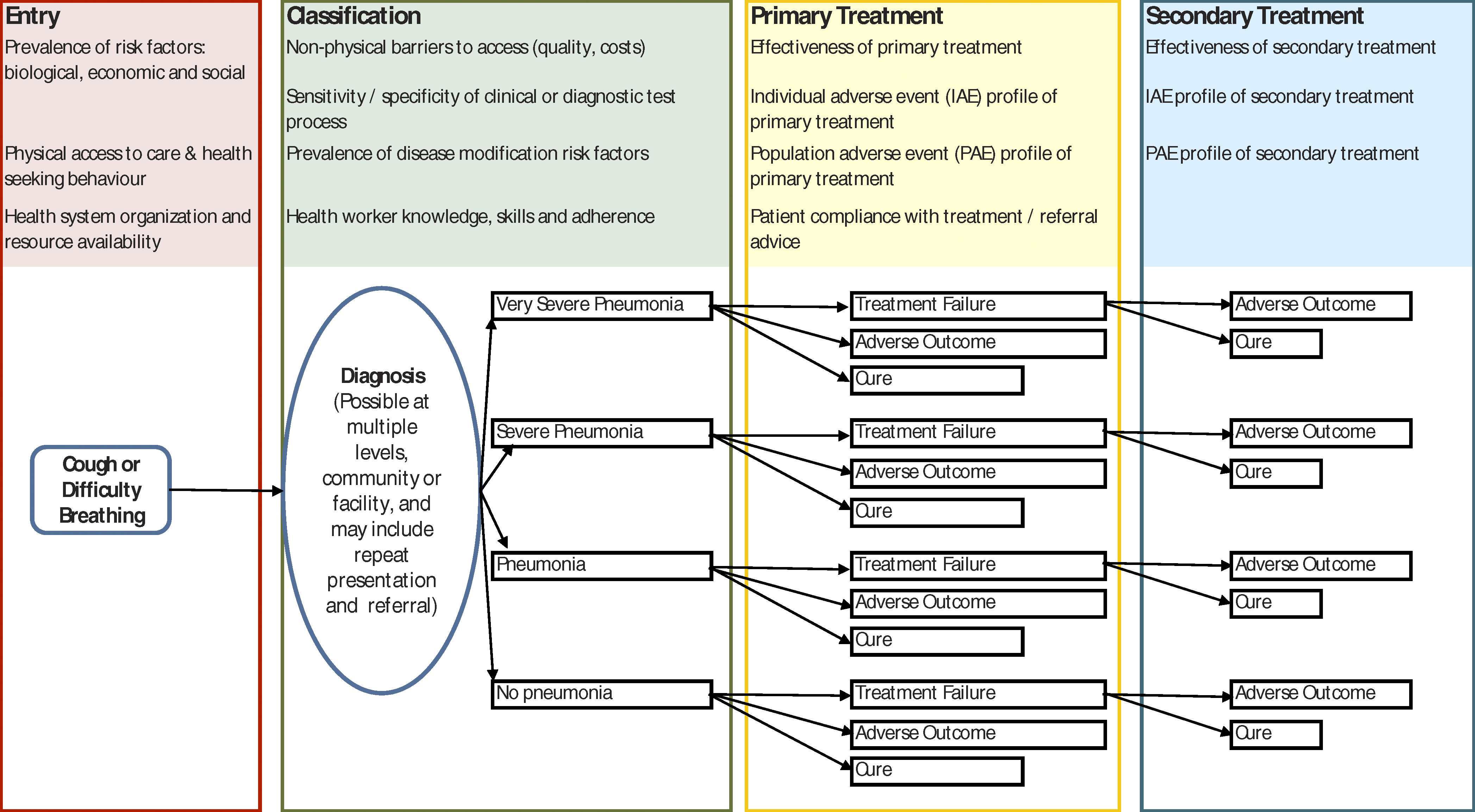 Simple Conceptual Framework for a Pneumonia Case Management Guideline, Based on Current WHO Advice, Illustrating Some of the Areas For Which Improved Global and Local Data Could Improve Understanding of Likely Policy Effectiveness