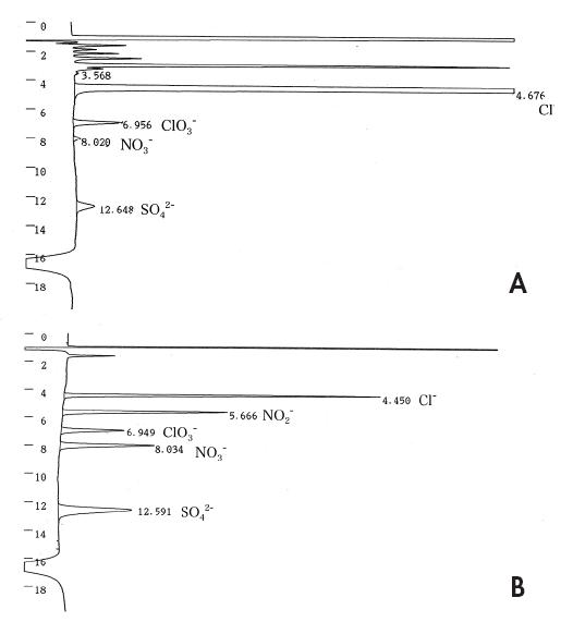 Figure 1: Ion chromatogram of stomach contents (A) and standard solution of chloride, chlorate, nitrate, nitrite and sulfate ion (10 μg/ml each) (B).