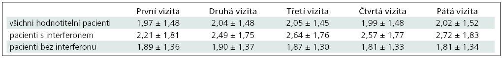 Porovnání vývoje EDSS skóre u hodnotitelných pacientů v minulosti léčených interferony a v minulosti interferony neléčených.