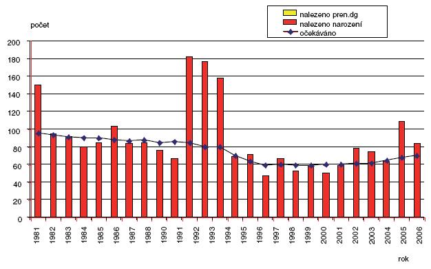 Očekávané a nalezené počty rozštěpu patra v ČR 1981–2006