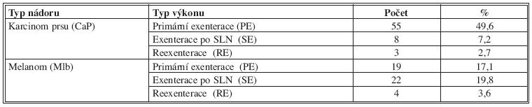 Typy výkonů v axile pro karcinom prsu a maligní melanom Tab. 3: The types of procedures in the axilla for breast cancer and malignant melanoma