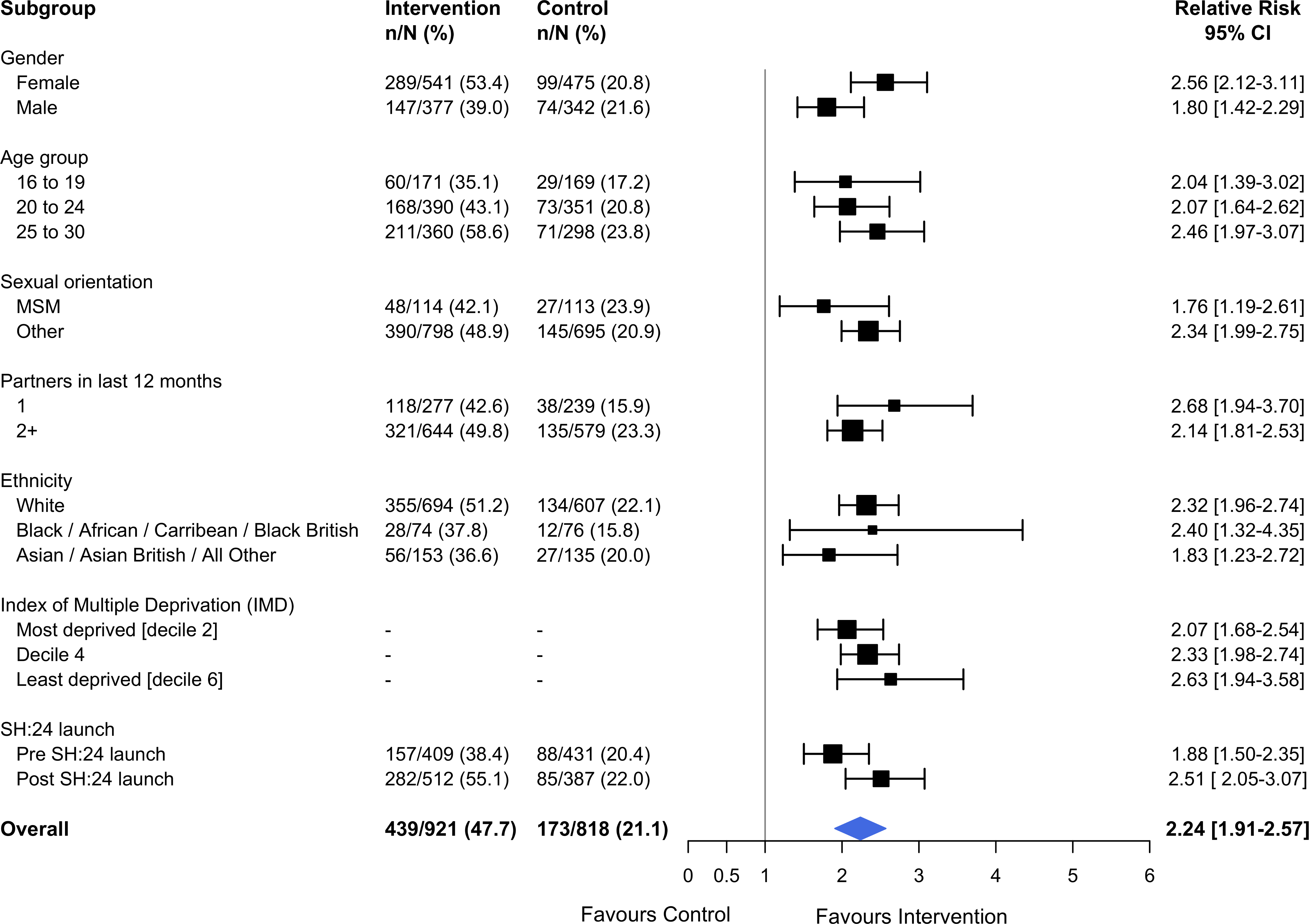 Effect of the SH:24 intervention on STI testing by subgroup.