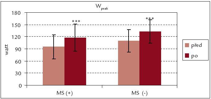 Vrcholový výkon celkový před rehabilitací a po ní – srovnání souborů MS(+) a MS(–). *** p < 0,001