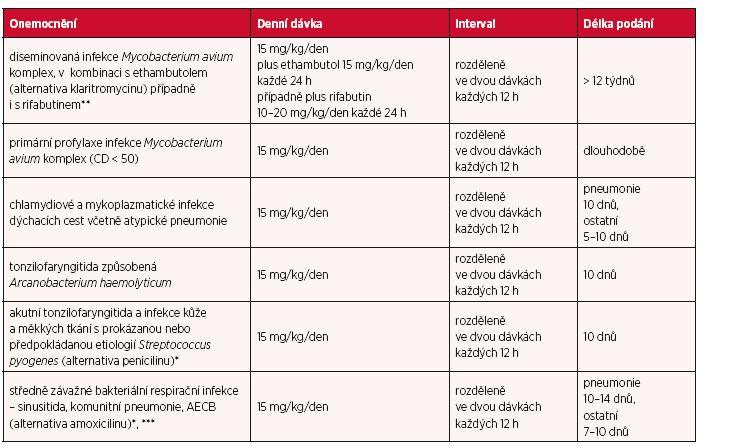 Dávky u jednotlivých infekcí a délka léčby u dětí, věk > 6 měsíců