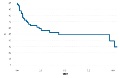 Pravděpodobnost OS pacientů s AML po HCT v 2. CR