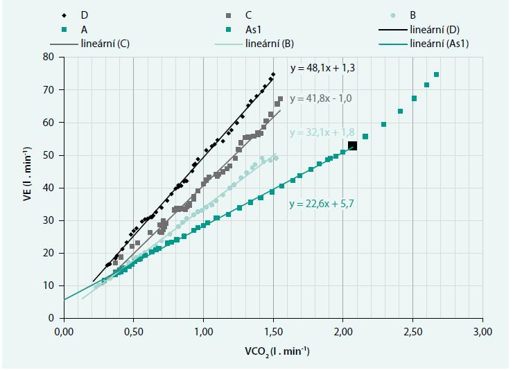 Průběh křivek VE/VCO<sub>2</sub> slope odpovídající různým ventilačním třídám
