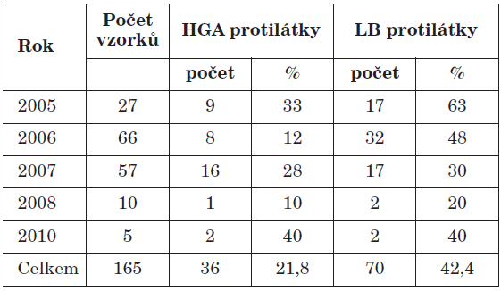 Pozitivita sérologicky vyšetřovaných vzorků Table 2. Seropositivity for human granulocytic ehrlichiosis (HGE) and lyme borreliosis (LB)