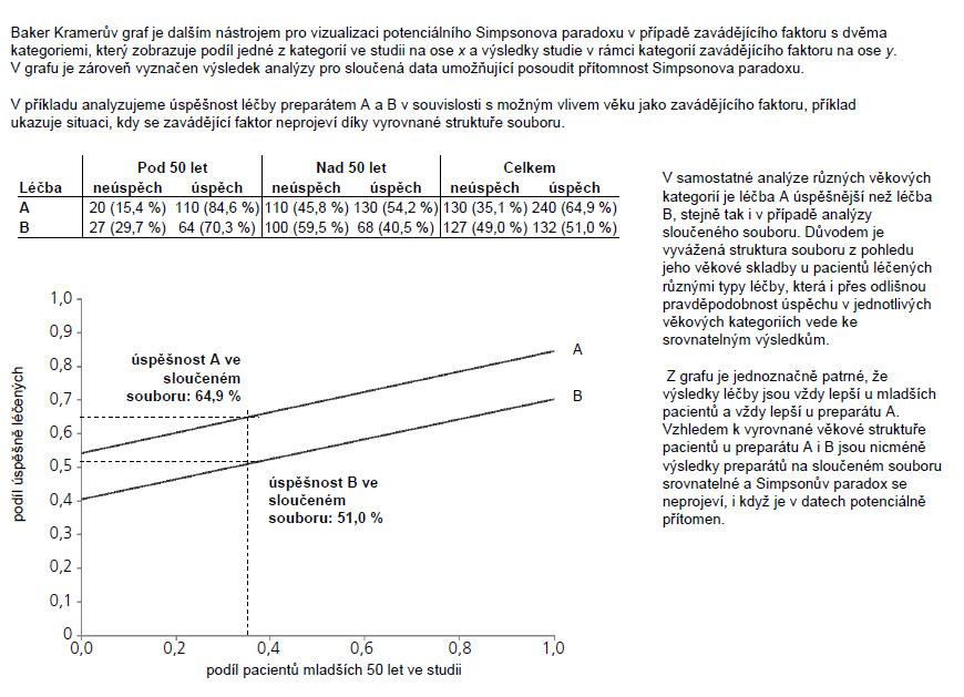 Příklad 4. Vizualizace Simpsonova paradoxu pomocí Baker Kramerova grafu: vliv zavádějícího faktoru se neprojeví díky vyrovnané struktuře souboru.