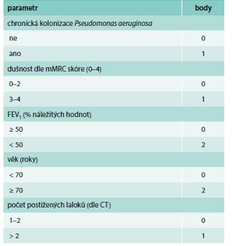 FACED score: FEV1, Age, Colonization Pseudomonas aeruginosa, Extent (rozsah postižení na CT), Dyspnea.